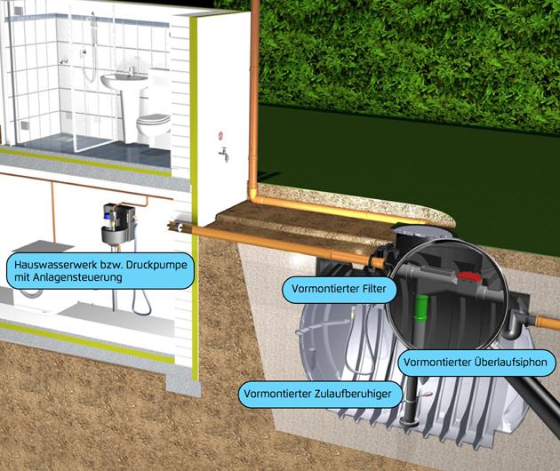 Regenwassernutzungsanlage Haus