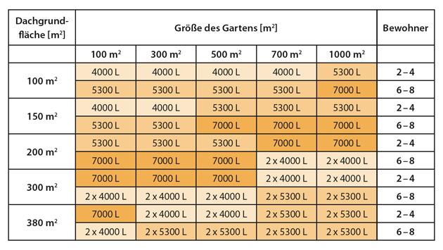 Regenwassertank Größe ermitteln